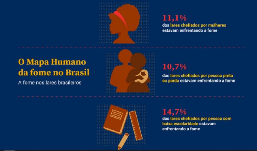 Insegurança alimentar voltou a crescer, e fome atinge 19,1 milhões